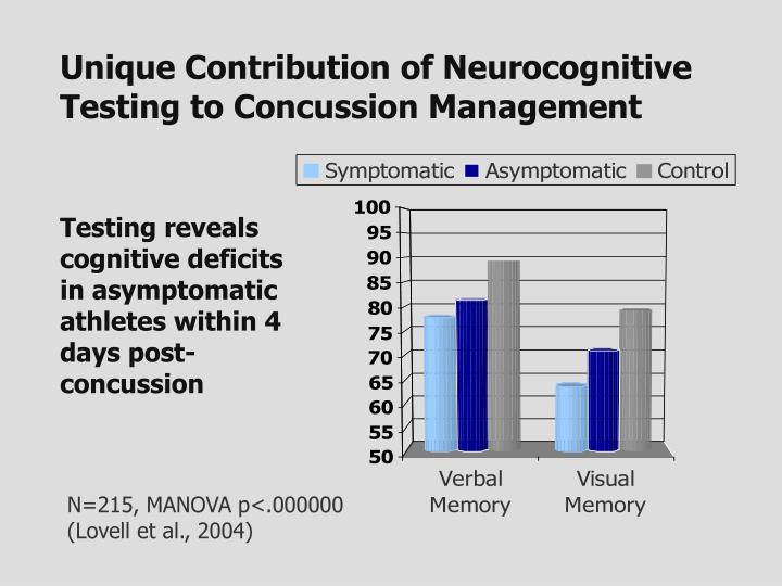 Unique Contribution of Neurocognitive Testing to Concussion Management