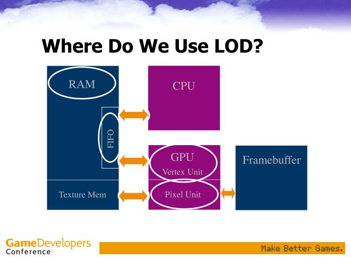 Where Do We Use LOD?