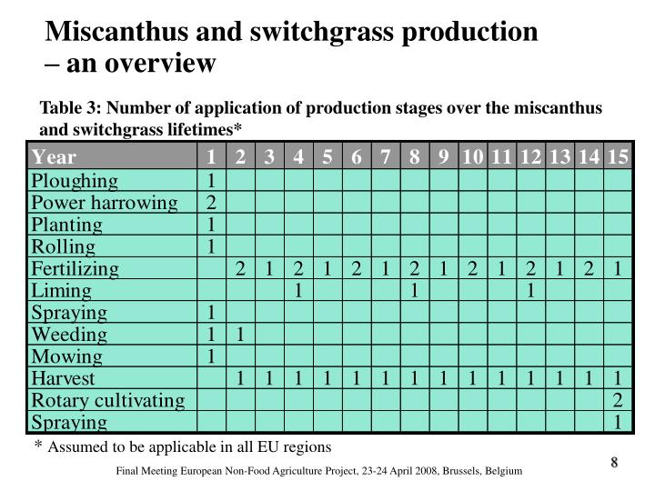 Miscanthus and switchgrass production