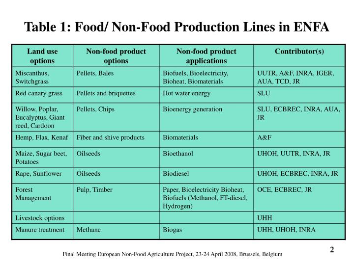 Table 1 food non food production lines in enfa