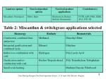table 2 miscanthus switchgrass applications selected