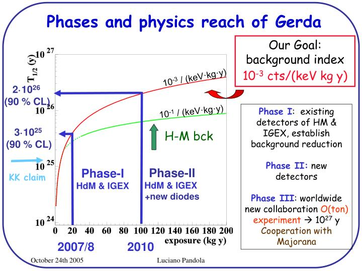 Phases and physics reach of Gerda