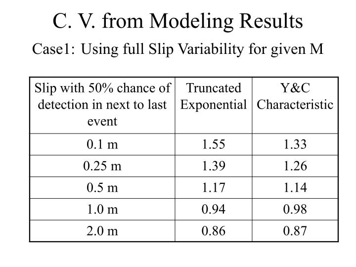 C. V. from Modeling Results