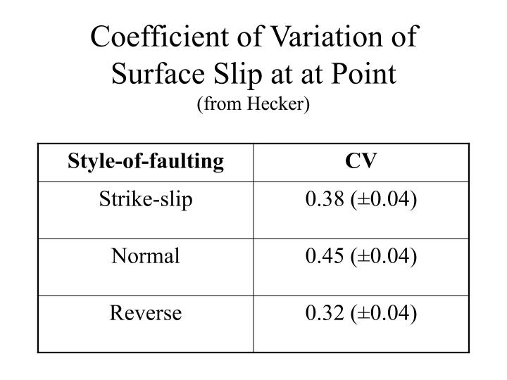 Coefficient of Variation of Surface Slip at at Point