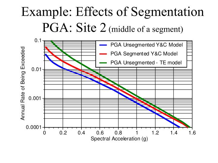 Example: Effects of Segmentation
