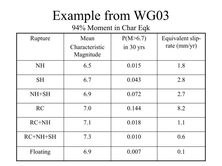 Example from WG03