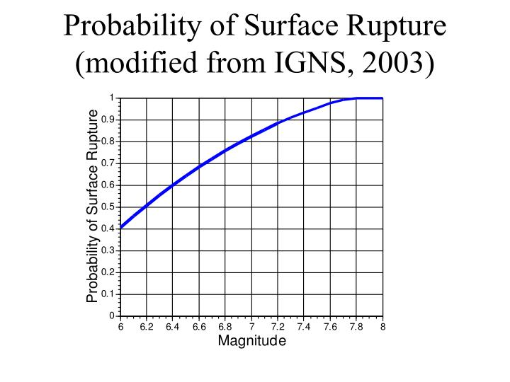 Probability of Surface Rupture