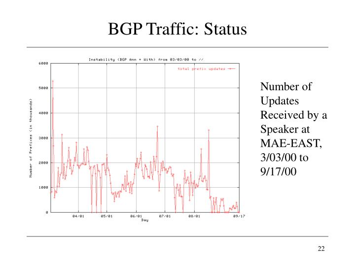 BGP Traffic: Status