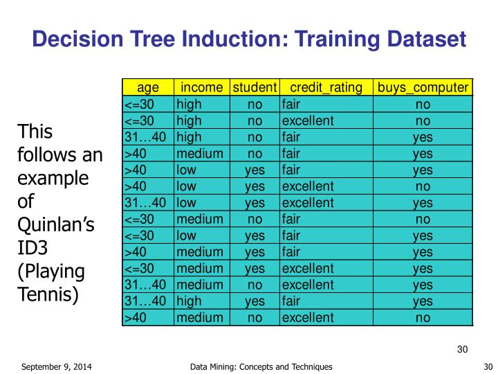 Decision Tree Induction: Training Dataset