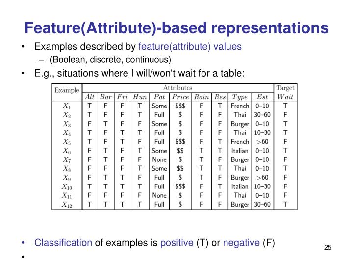 Feature(Attribute)-based representations