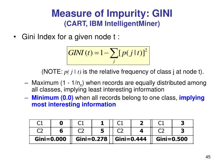 Measure of Impurity: GINI