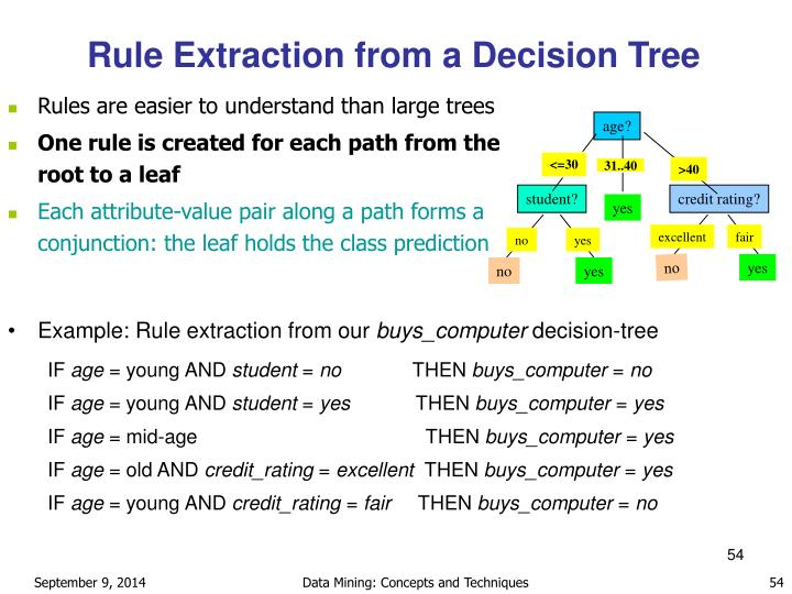 Example: Rule extraction from our