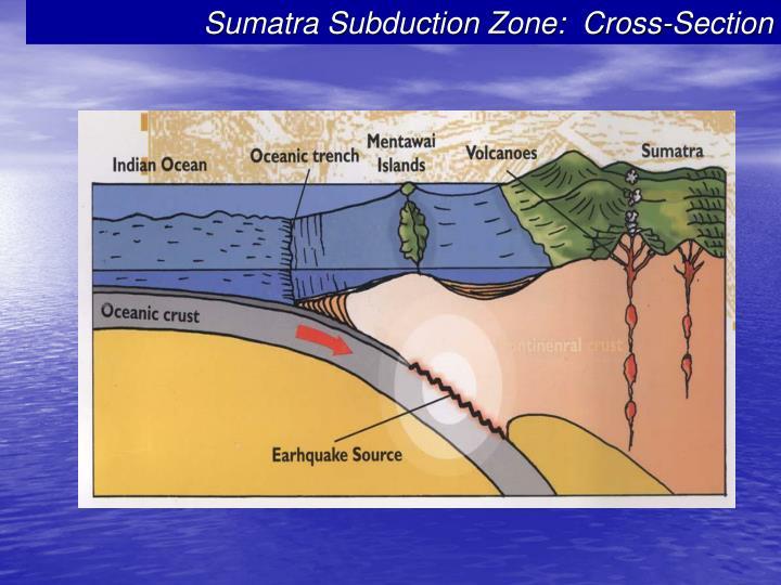Sumatra Subduction Zone:  Cross-Section