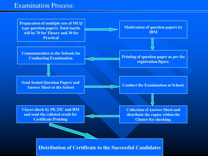 Examination Process: