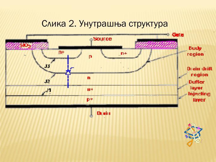 Слика 2. Унутрашња структура