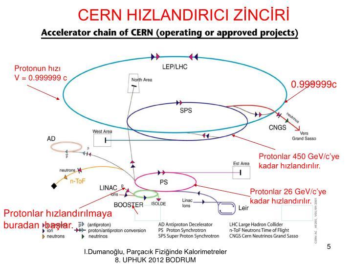 CERN HIZLANDIRICI ZİNCİRİ