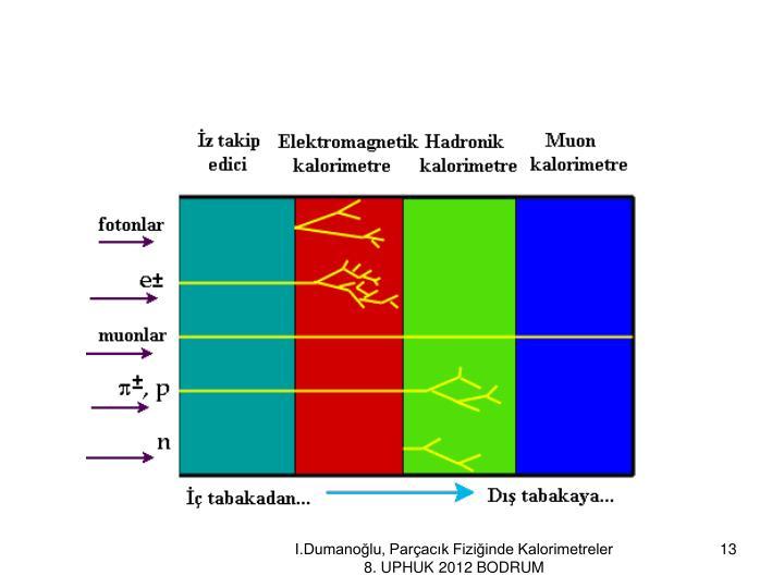 I.Dumanoğlu, Parçacık Fiziğinde Kalorimetreler