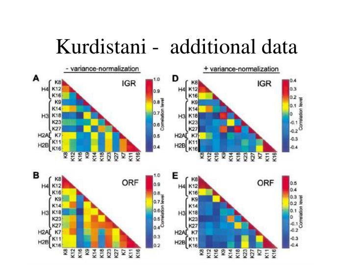 Kurdistani -  additional data