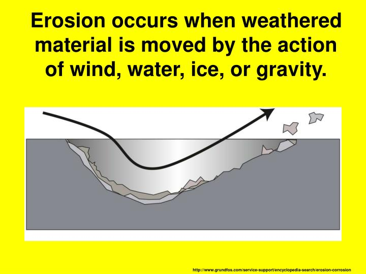 Erosion occurs when weathered material is moved by the action of wind, water, ice, or gravity.