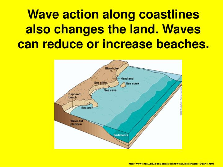 Wave action along coastlines also changes the land. Waves can reduce or increase beaches.
