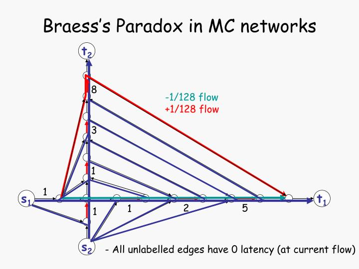 Braess's Paradox in MC networks