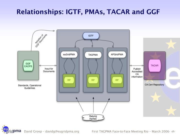 Relationships: IGTF, PMAs, TACAR and GGF