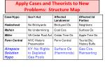 apply cases and theorists to new problems structure map