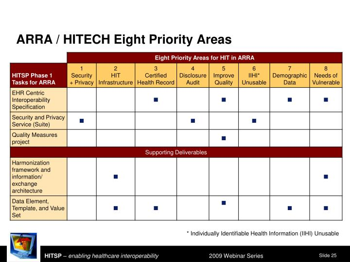 ARRA / HITECH Eight Priority Areas