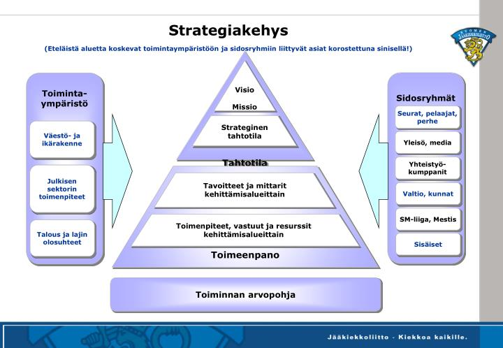 Strategiakehys