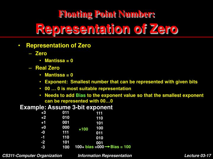 Floating Point Number: