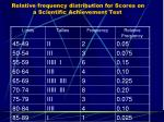 relative frequency distribution for scores on a scientific achievement test1
