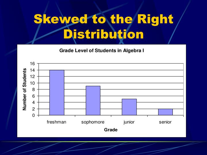 Skewed to the Right Distribution