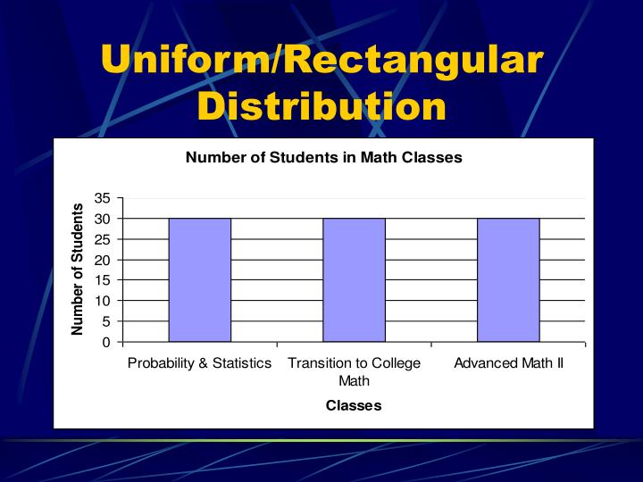Uniform/Rectangular Distribution