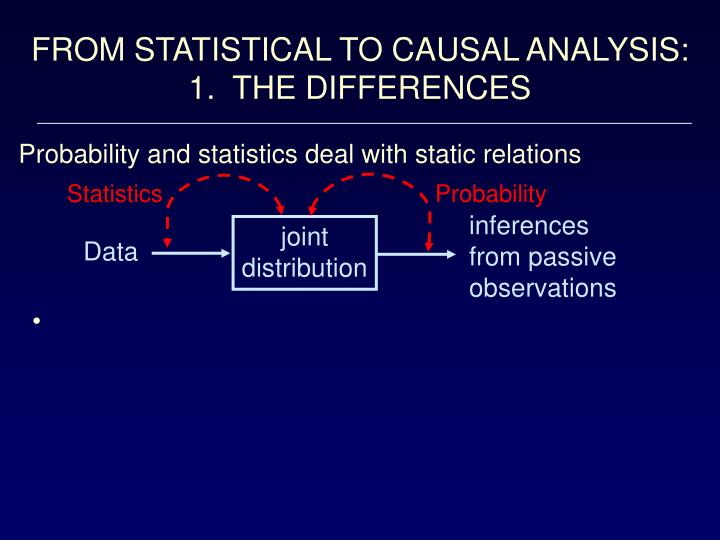 Probability and statistics deal with static relations