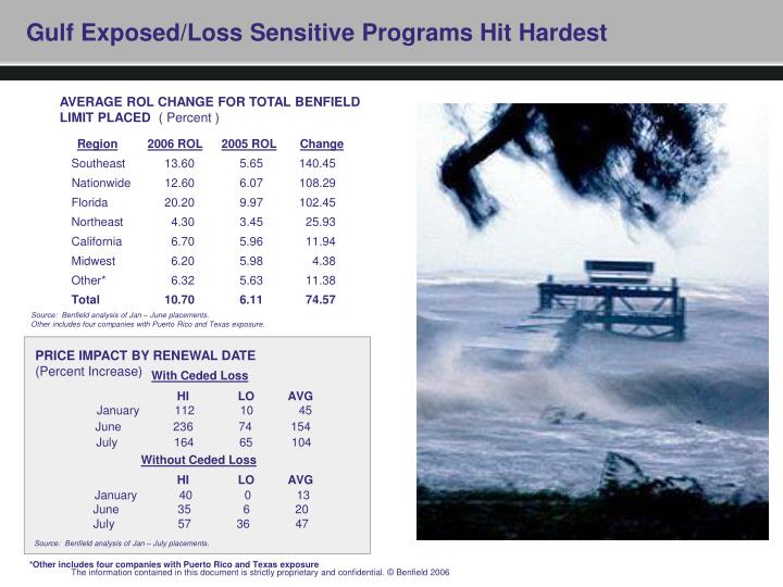 Gulf Exposed/Loss Sensitive Programs Hit Hardest