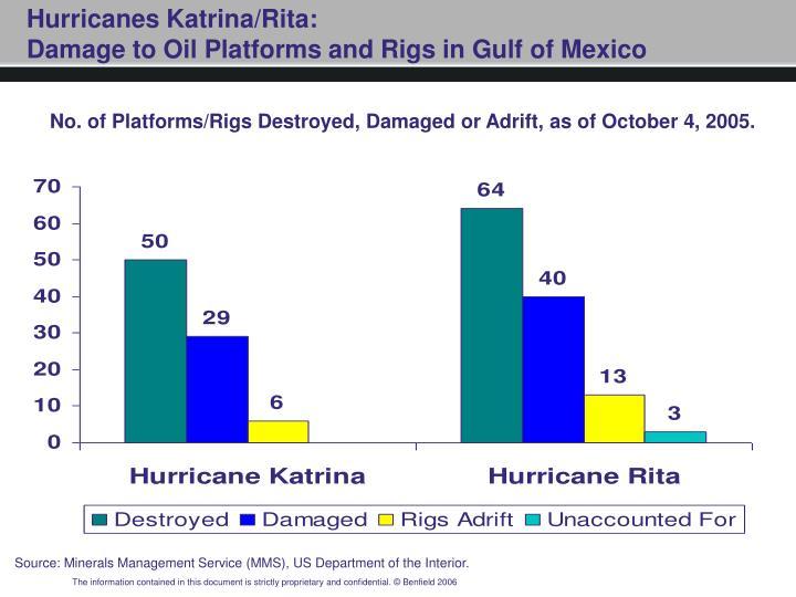 Hurricanes Katrina/Rita: