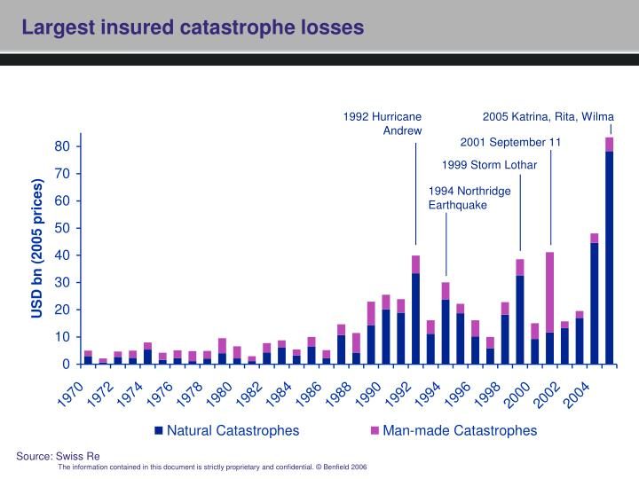 Largest insured catastrophe losses