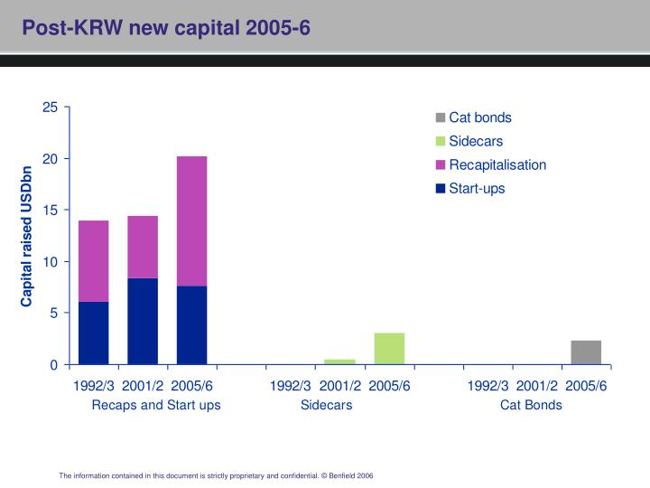 Post-KRW new capital 2005-6