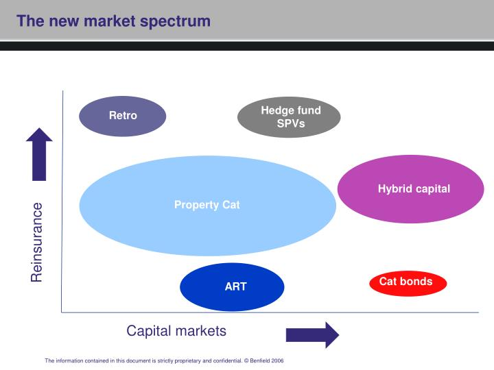 The new market spectrum