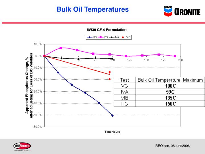 Bulk oil temperatures