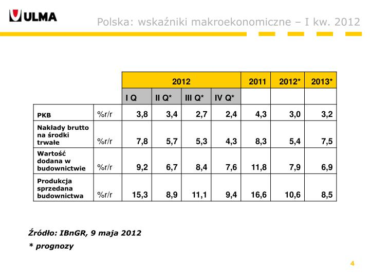 Polska: wskaźniki makroekonomiczne – I kw. 2012