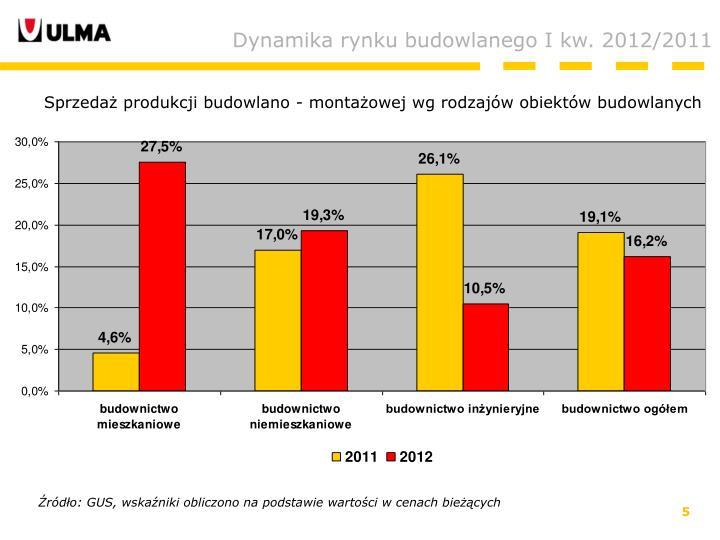 Dynamika rynku budowlanego I kw. 2012/2011