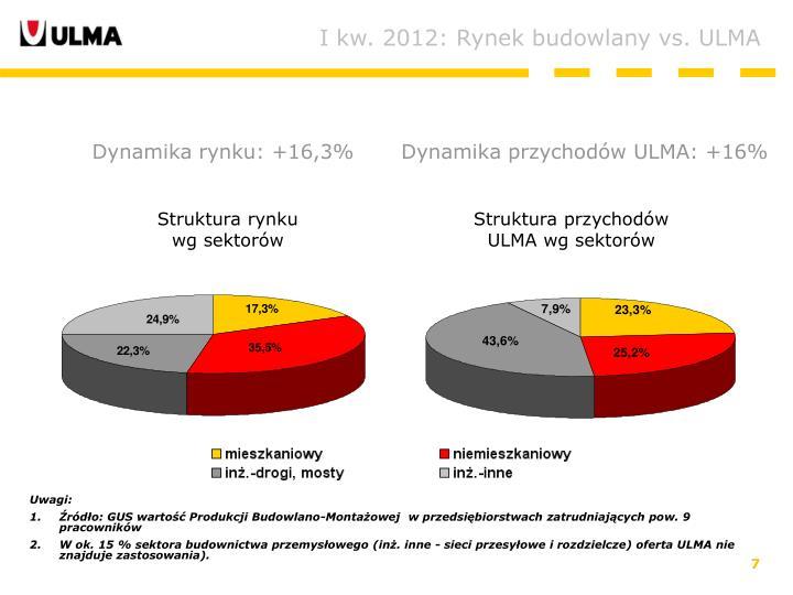 I kw. 2012: Rynek budowlany vs. ULMA