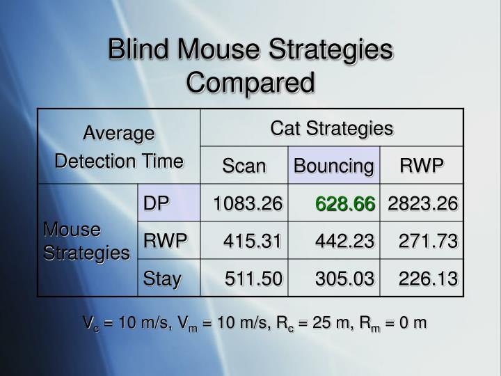 Blind Mouse Strategies Compared