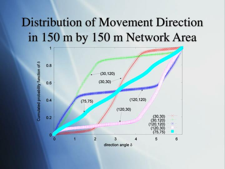 Distribution of Movement Direction in 150 m by 150 m Network Area
