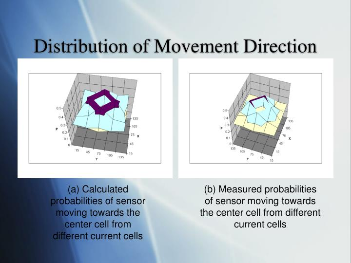 Distribution of Movement Direction