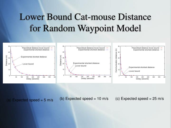 Lower Bound Cat-mouse Distance for Random Waypoint Model