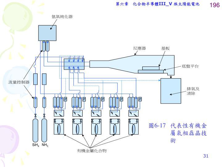 第六章 化合物半導體III_V 族太陽能電池