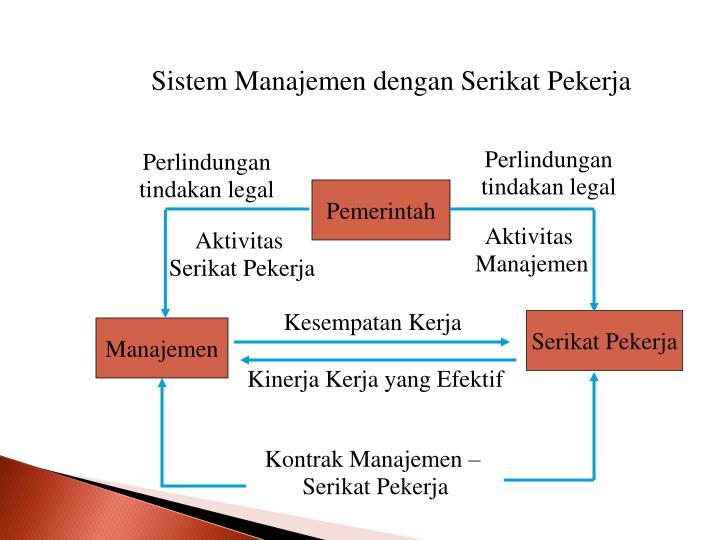 Sistem Manajemen dengan Serikat Pekerja