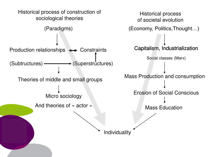 Historical process of construction of sociological theories